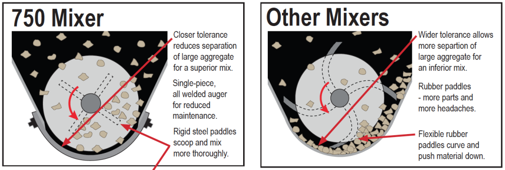 FasTrac 750 Skid Steer Concrete Mixer detailed comparison